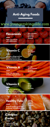 Infographic of different anti aging foods